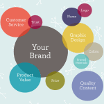 Is your branding good or bad?